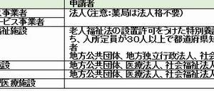 介護支援分野(事業者・施設の指定)11月20日
