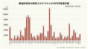 日本人の総人口に対するPCR検査総数・検査率が一番大事