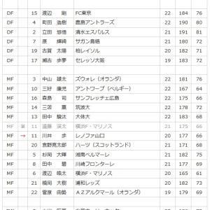 u-22サッカー日本代表の身長が高くなったらしい