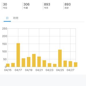 2019年4月第4週のブログ・YouTube報告