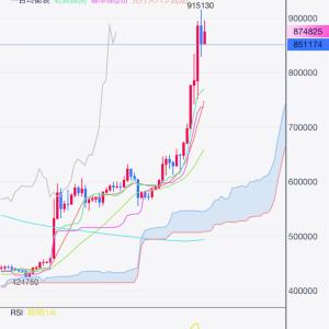 仮想通貨の上昇が止まらない🤗