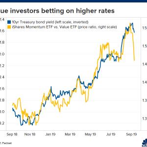 株価の動きがおかしい→機関投資家がバリュー株へシフト