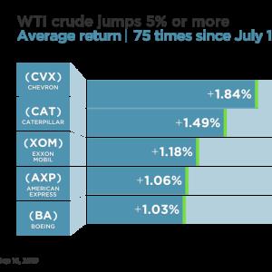 原油価格の急騰により、今月の利下げ実行は不透明になってきました。