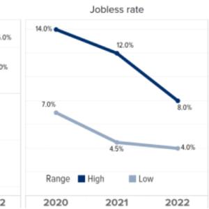 FRB「2021年、7%成長するかも、景気後退が続くかもしれません」