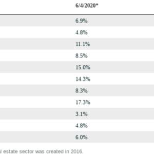 不況下でも、S&P500の配当銘柄の86%は配当を維持(バロンズより)