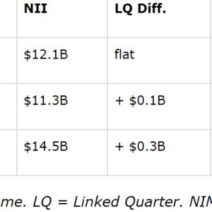 BAC、JPM、WFCの3銀行比較(分析記事)