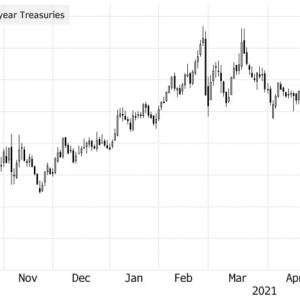FRBはテーパリングに関する議論を開始。利上げ時期のさらなる前倒しの可能性も。