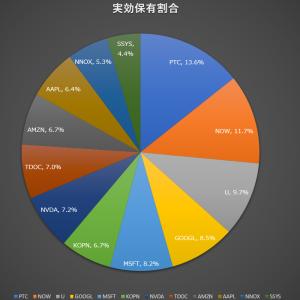 売:ADSK,VUZI/買:KOPN,DDD,SSYS,NNOX+ポートフォリオ更新(2021年2月その3)