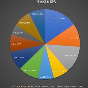 売:NNOX,SSYS+ポートフォリオ更新(2021年2月その4)