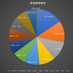 買:KOPN,DDD,ADSK,U,PTC+ポートフォリオ更新(2021年2月その5)