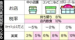 軽減税率:よく行くお店はポイント還元されるかどうかが重要!