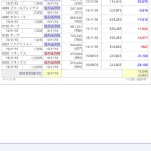 11月15日の株式投資実績(▲76,221円)