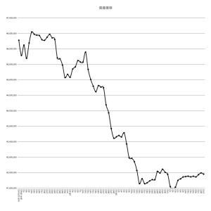4月13日~20日及び21日の株式投資実績(+36,691円、+2,227円)