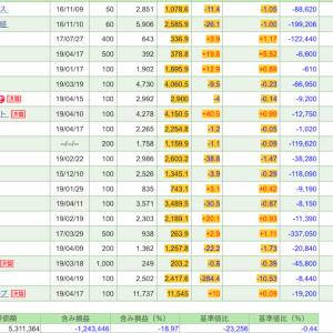 4月19日の株式投資実績(▲30.9千円)