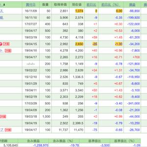 4月22日の株式投資実績(+1千円)