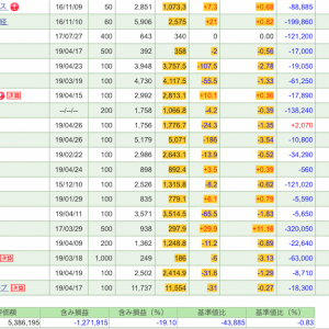 4月26日の株式投資実績(手取り損益+3.5千円)