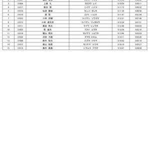 目標 中学生 3kmマラソン 海老名市柔道日記