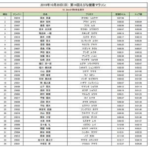 目標 小学生6年男子 2kmマラソン 海老名市柔道日記