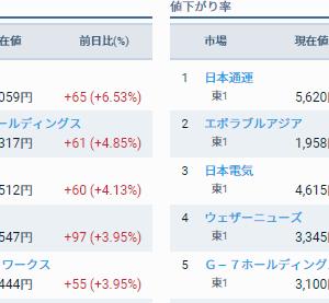 評価損益前日比 +194,080円