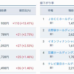 評価損益前日比 +5,000円