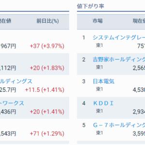 評価損益前日比 +38,730円
