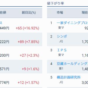 評価損益前日比 -72,070円