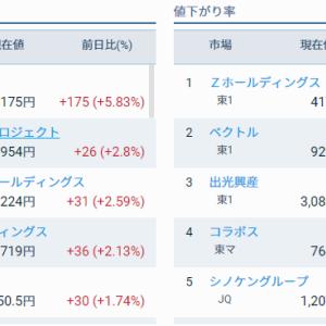 評価損益前日比 +68,390円