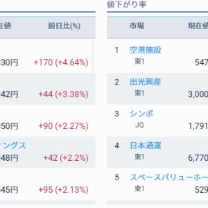 評価損益前日比 +73,530円