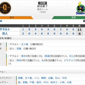 【試合結果】4/14 巨人戦11-6 村上勝ち越しアーチで連夜の快勝!