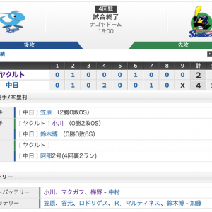 【試合結果】4/20 中日戦2-4 スワローズ開幕以来の連敗