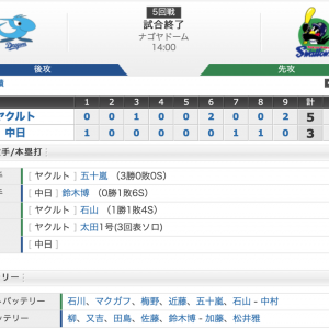 【試合結果】4/20 中日戦5-3 川端1,000本安打メモリアルを勝利で飾る