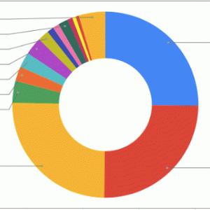 総資産報告2020/7