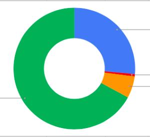総資産報告 2021/5