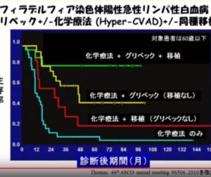 Ph+ALLの長期生存率;移植する?しない?究極の2択