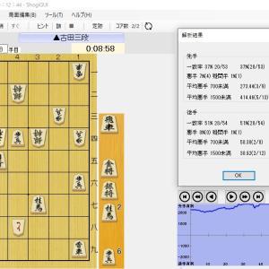 [将棋]衝撃、現役三段リーガーが二枚落ち下手で敗れる!