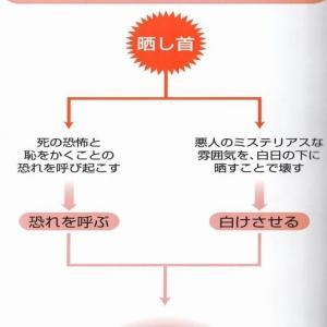 異界と神仏の民俗学4(晒し首・神無月)