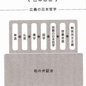 哲学との関連知識(3)(日本思想に関する知識)