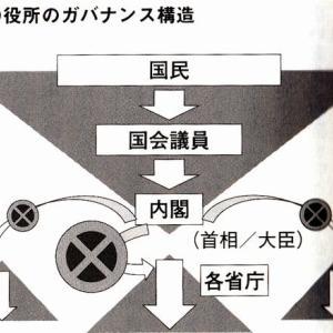 内閣人事局の破壊力(3)
