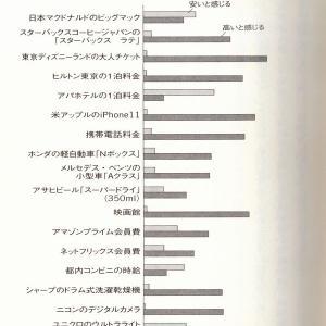 物価の安い国日本5