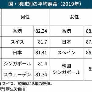 日本コロナ禍でも平均寿命延びた