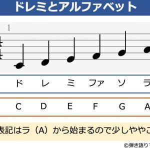 音階をアルファベットで覚えよう。ドレミとabcの関係を解説