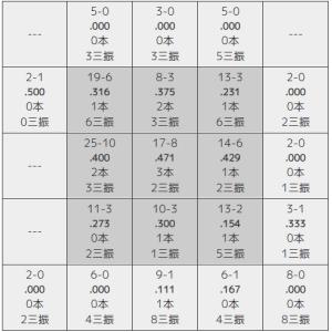 佐藤輝明のゾーン別打率【阪神】210602②