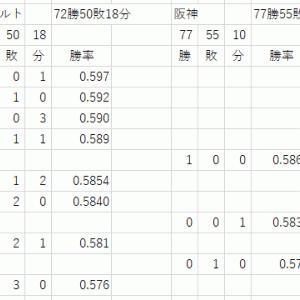 優勝ライン【阪神】211025