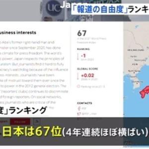 「報道の自由度」ランキング、日本は67位、韓国・台湾よりずっと下に。 これは当然の結果!