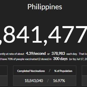 フィリピンでのワクチン接種のスピード、現状は?