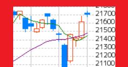 昨日に続き上昇、米国株高と円安のおかげ m(_._)m