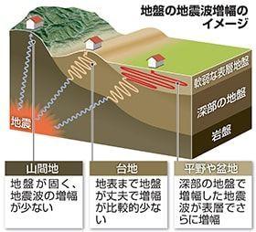 【保存版】土地をはじめて買う人のための地震や災害のリスクを調べる方法