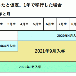 図でわかる!文科省提示9月入学案2パターン(5月19日政府内会議)