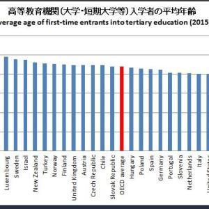 とっても遅い!世界の大学進学年齢。日本の常識は世界の非常識らしい。