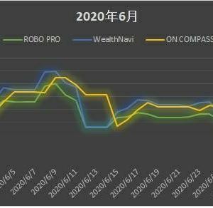 ROBO_PRO WealthNavi ON_COMPASSの実績比較ダイジェスト 2020.6